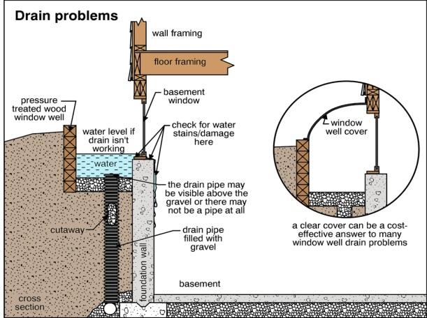 Moisture Problems Re Landscaping Part 4